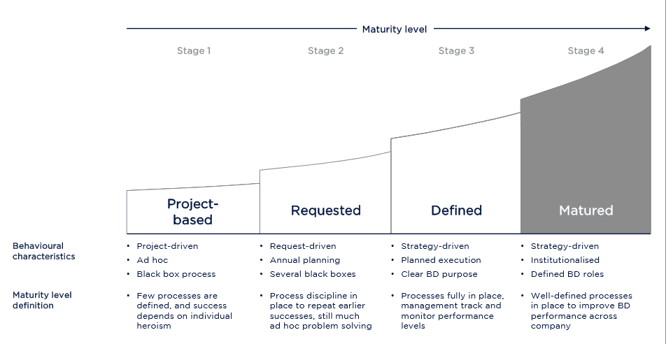 phases of business development