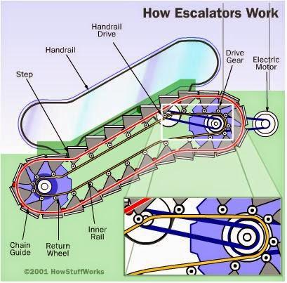 My Infocircle How Escalator Work