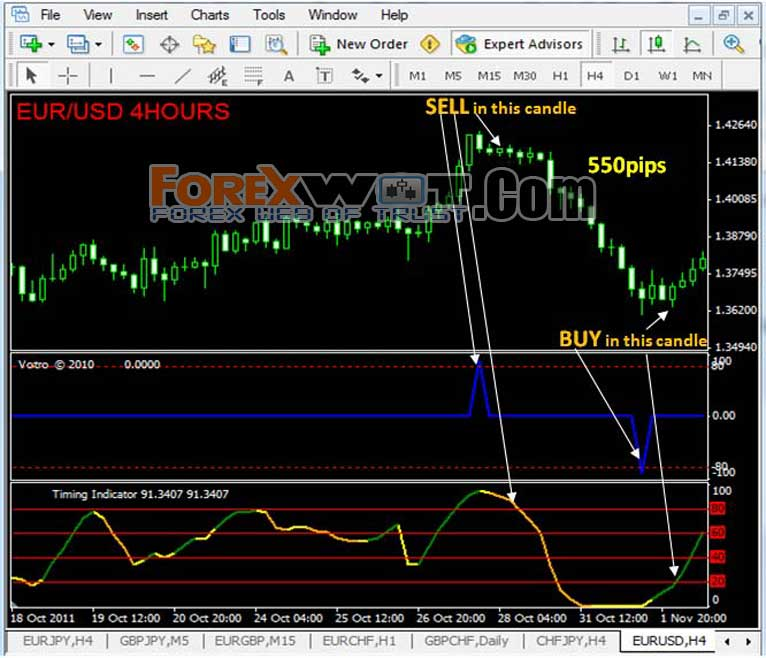 No indicator forex trading strategy