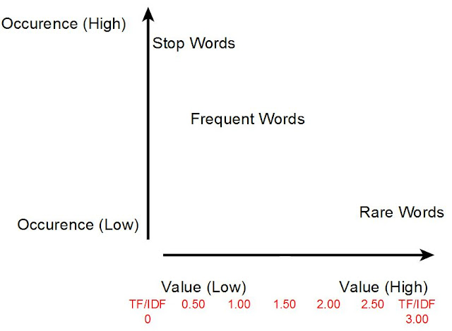 TF-IDF Graph