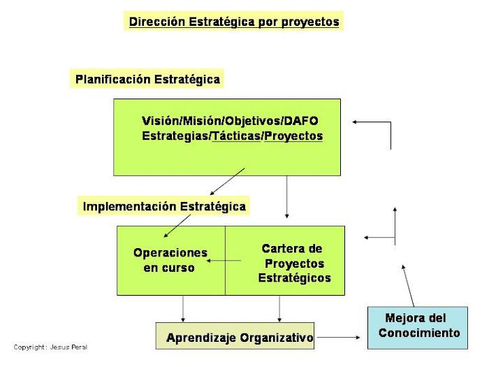 ESQUEMA 33. Dirección Estratégica por proyectos