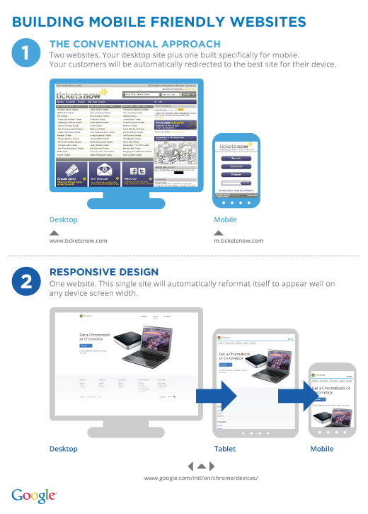 Mobile friendly website vs Responsive Web Design