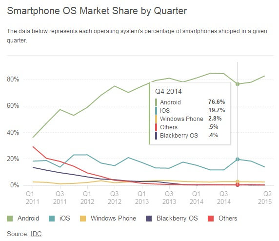 """Android vs iOS marketshare comparison"""