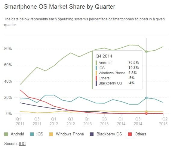 """""""Android vs iOS marketshare comparison"""""""