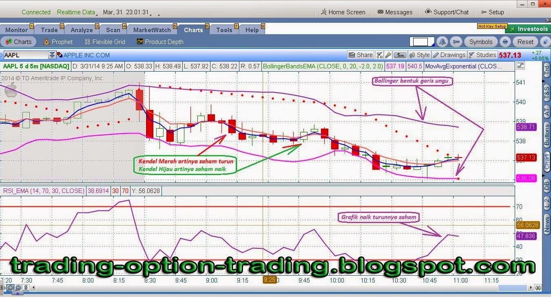 Option trading pemula