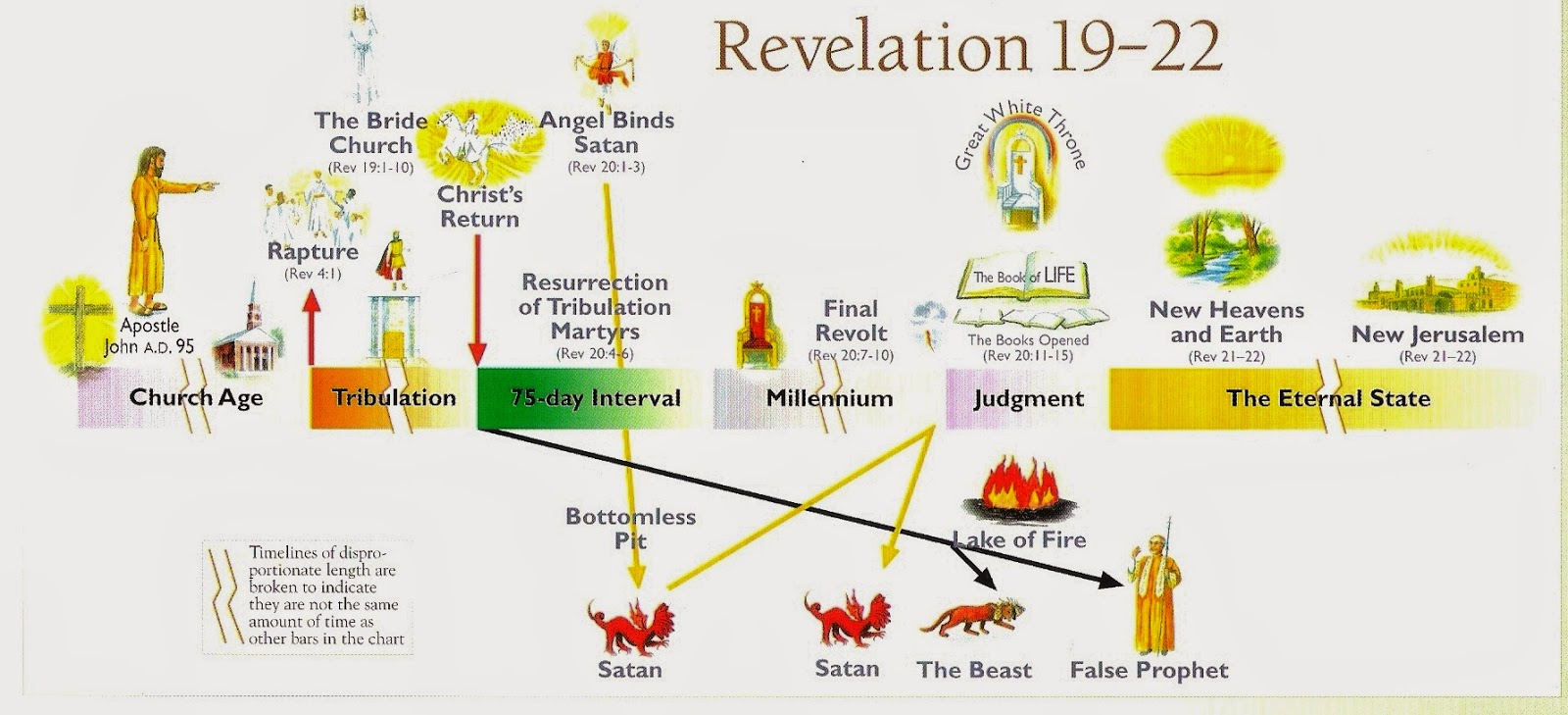 1000+ images about REVELATION on Pinterest | The seven ...