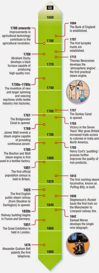the similarities between the industrial revolution and the technological revolution Could anyone help me with characteristics that make the first and second industrial revolution similar and different i know that the second industrial revolution (or second phase of the.