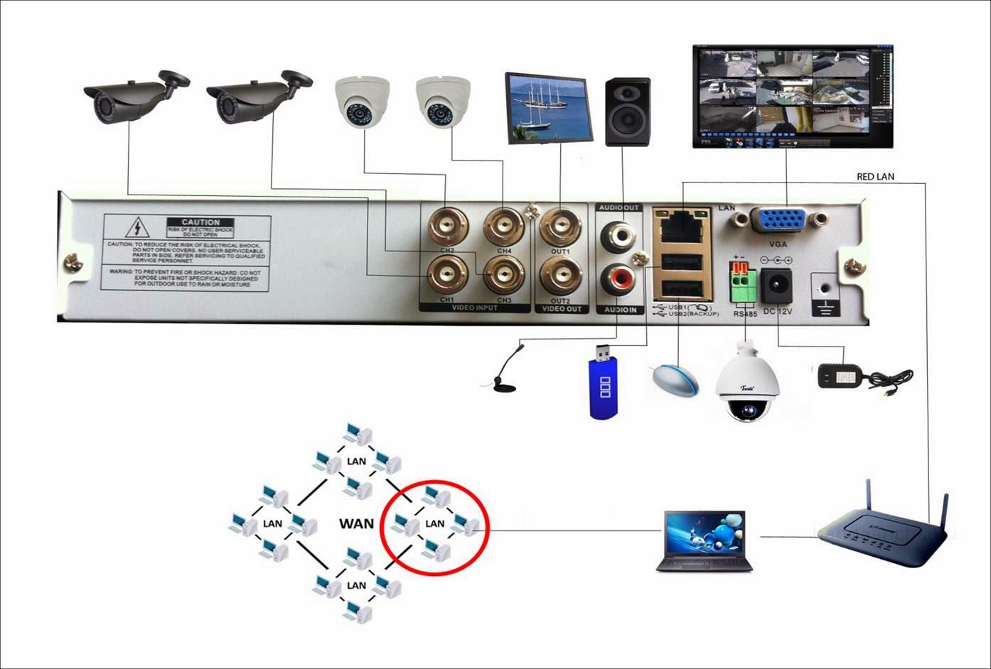 Circuito Cerrado : Como instalar camaras de circuito cerrado television cctv