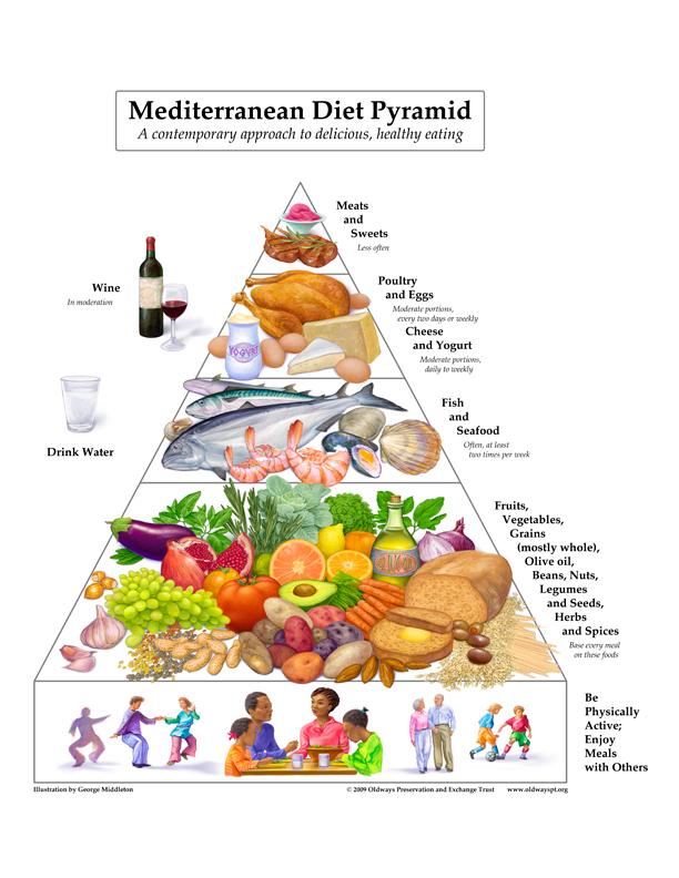 Mediterranean Diet recipes, cookbook, food pyramid, food
