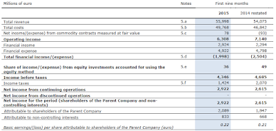 Enel, Q3, 2015, financial statement