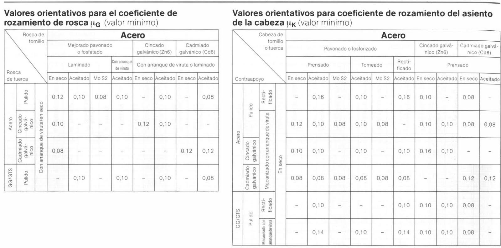 Guia practica para el conocimiento y manejo de herramientas como usar la tabla de torques