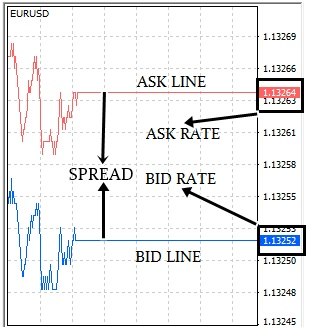 Bid and ask price forex