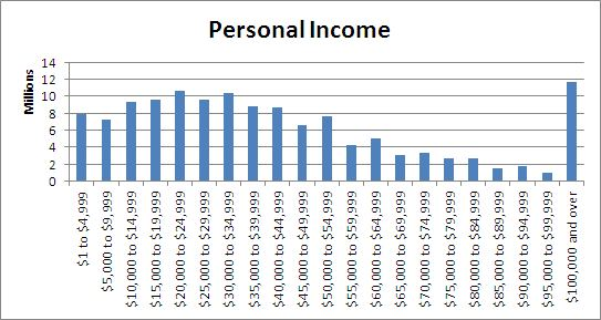 personal income distribution essay Essays income inequality in new zealand in population race distribution new zealander auckland, south auckland had the european lowest median personal income in.
