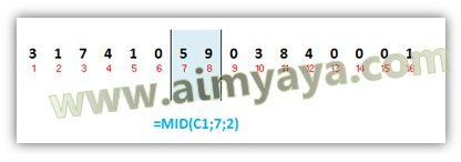 Gambar: Ilustrasi pengambilan karakter dari sel yang berisi nomor KTP