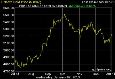 Grafik Data Harga Emas 6 bulan terakhir