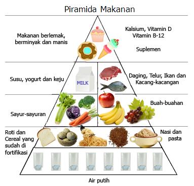 Gizi Dan Diet