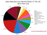 UK 2012 year end auto sales market share chart