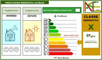 Infocasa nuovo a p e dal primo ottobre 2015 - Classe energetica casa g ...