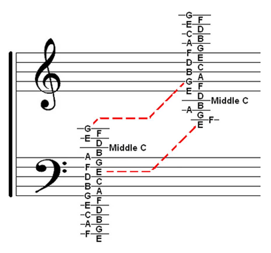 Note Names in Treble And Bass Clef images