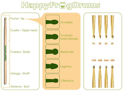 CCortesia de nuestro gran amigo Ricard y su web, Happy Frog Drums