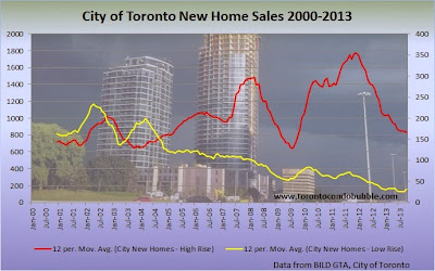 city of toronto new home sales