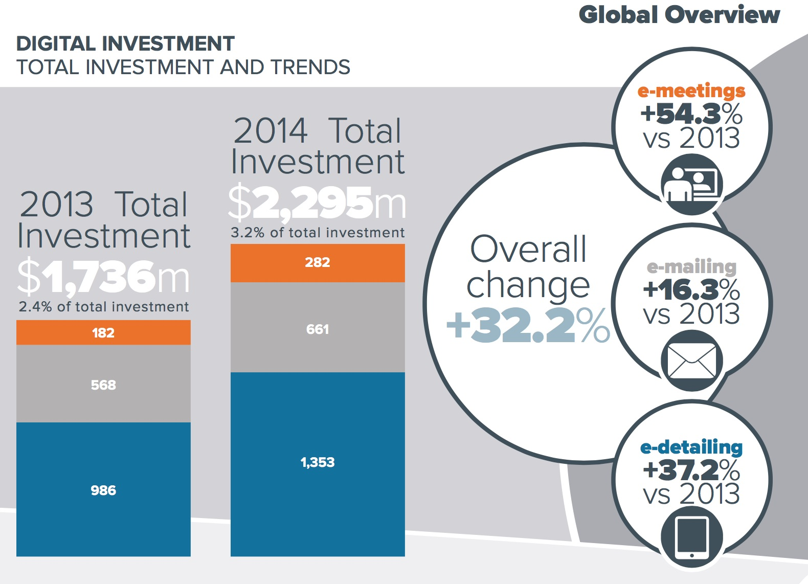 Pharma Digital Investment is Increasing, But Still Only 3-6% of the Total Promotional Spend