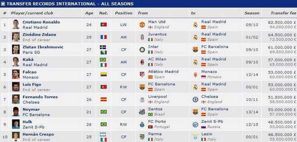 Table: Top 10 most expensive football transfers ever