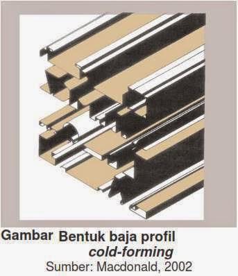 BENTUK BAJA PROFIL COLD-FORMING