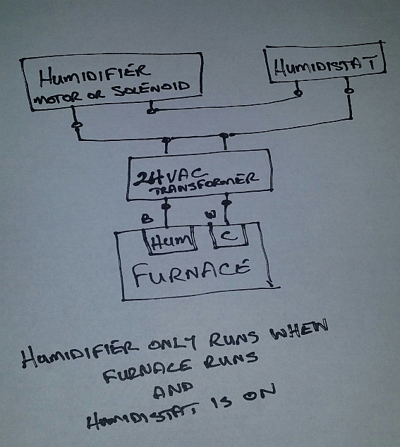 Here Is A Diagram With Correct Wiring Humidifier To The Furnace Hum Wire Or Terminal Same For Drum Reservoir Type Electric Motor: Humidifier To Furnace Wiring Diagram At Executivepassage.co