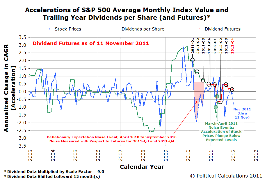 Accelerations of S&P 500 AMIV and TYDPS with Futures, as of 11 November 2011