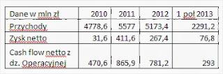 PKP Cargo główne dane finansowe
