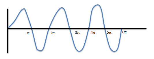 In phase and out of phase points waves science decoder waves that are out of phase are usually separated by an odd multiple of half wavelengths these waves undergo destructive interference ccuart Choice Image