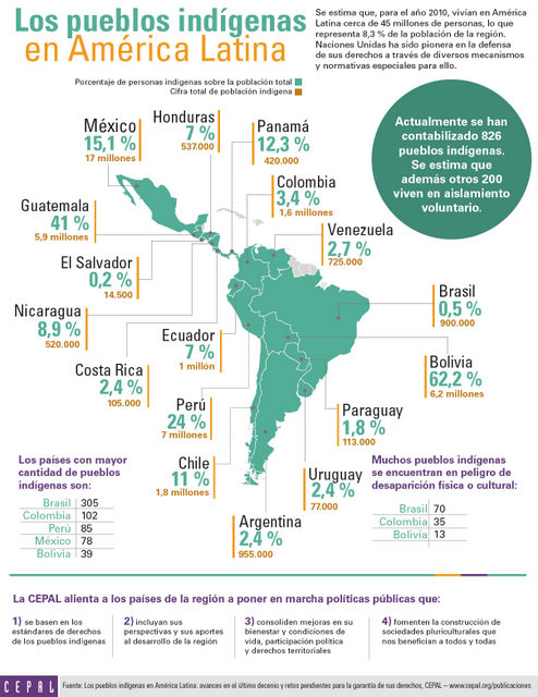 Latin america native population by country