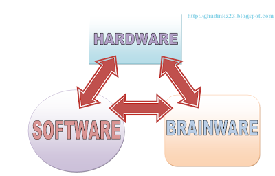 Pengertian Hardware, Software, dan Brainware