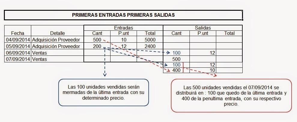 Evaluación-de-inventario-método-ueps