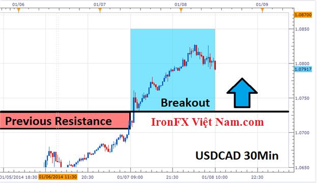 Phá vỡ giá USD/CAD