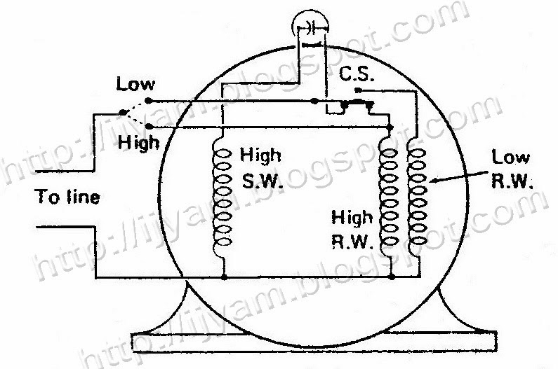 A two-speed capacitor-start motor, this motor always starts on high speed