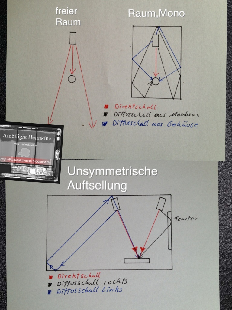 Ambilight Heimkino von Radioaktivman: Der Raum als Akustische Größe ...
