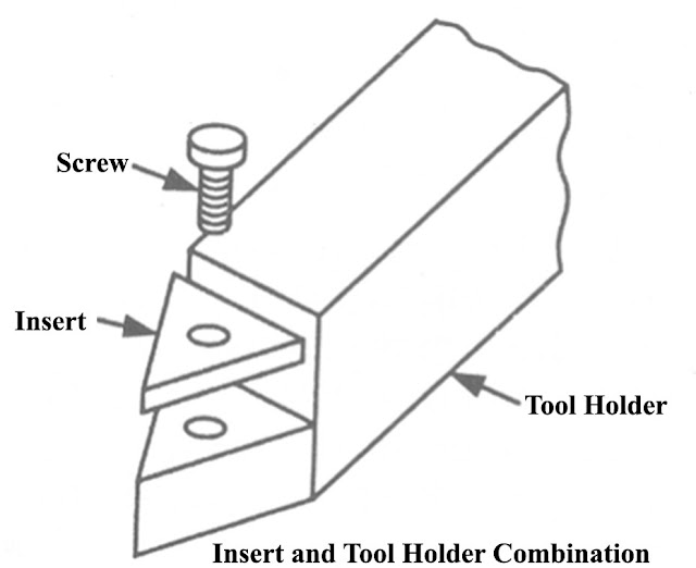 insert and tool holder combination