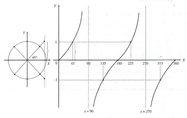 Belajar matematika dan fisika grafik fungsi trigonometri grafik tangen ccuart Gallery