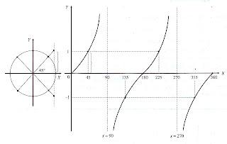 grafik tangen