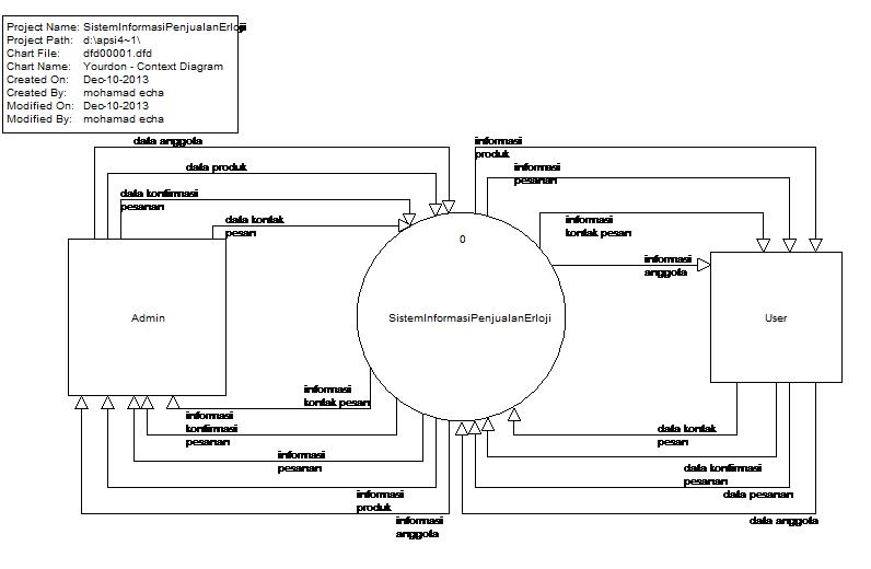 Tutorial kampus kumpulan tutorial diagram konteks entitas admin akan memasukan data anggota data produk data konfirmasi pesanan data kontak pesan dan meneriman atau output yang di ccuart Choice Image