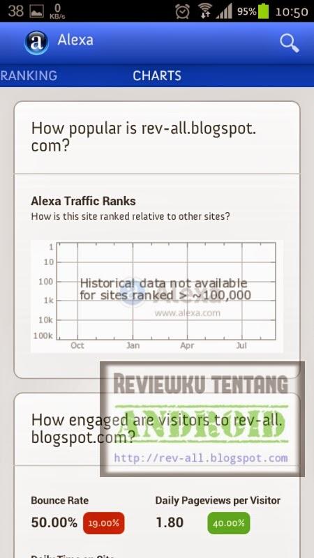 Tampilan detail dan grafik Alexa - aplikasi android untuk cara cepat cek ranking alexa situs (rev-all.blogspot.com)