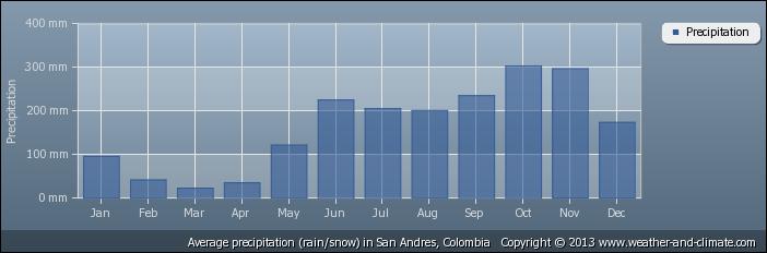 mês de chuva em san andres colombia