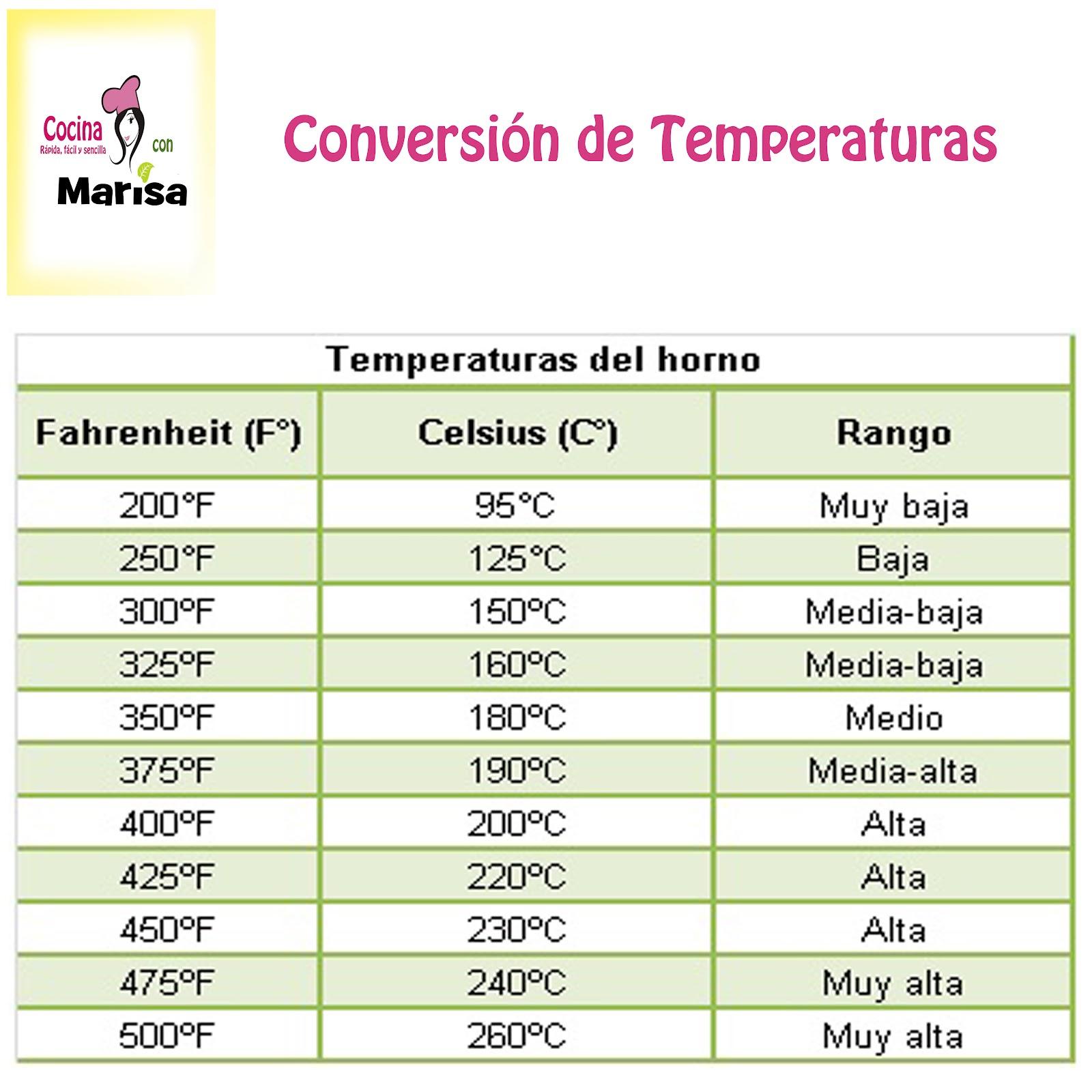 Como convertir celsius a fahrenheit for 0 kelvin to fahrenheit conversion table