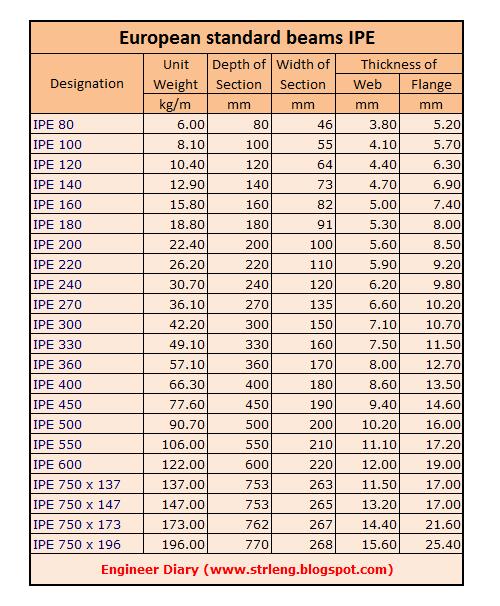 Ipe euronorm 19 57 cadillac