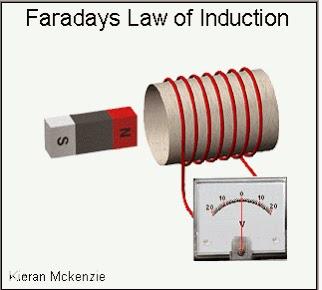 Makalah gaya gerak listrik induksi   Fisika Uin Ar-Raniry