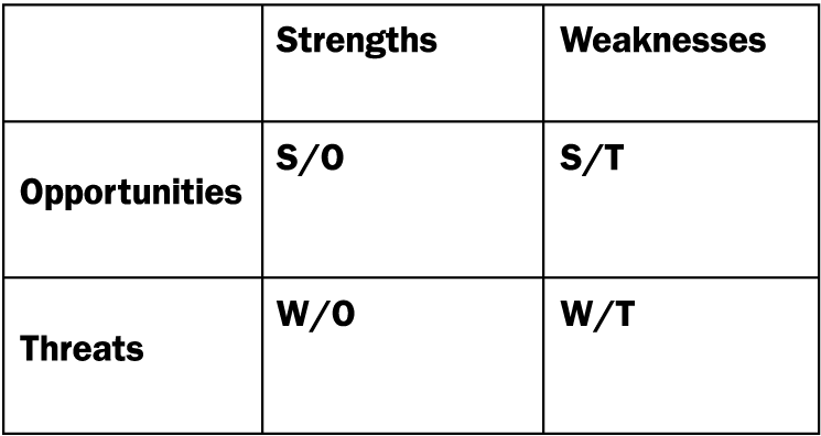 walmart sfas matrix and a tows matrix Here you can find more than 30 swot analyses of the best performing companies walmart swot walt disney competitive profile matrix join our newsletter e-mail.