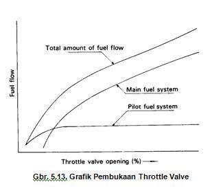 Grafik Saat pembukaan Throtle Valve pada putaran berbeda
