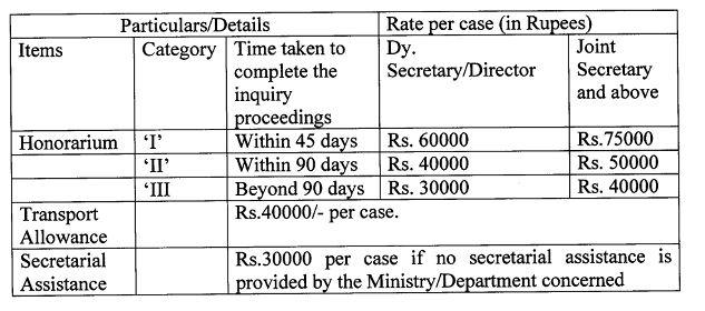 rates+honorarium+inquiry+officer